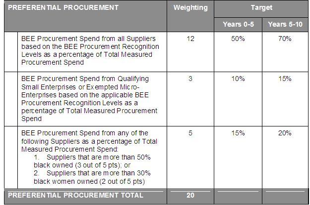 Understanding Preferential Procurement Bee Institute